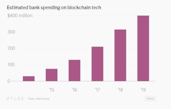 estimated-blockchain